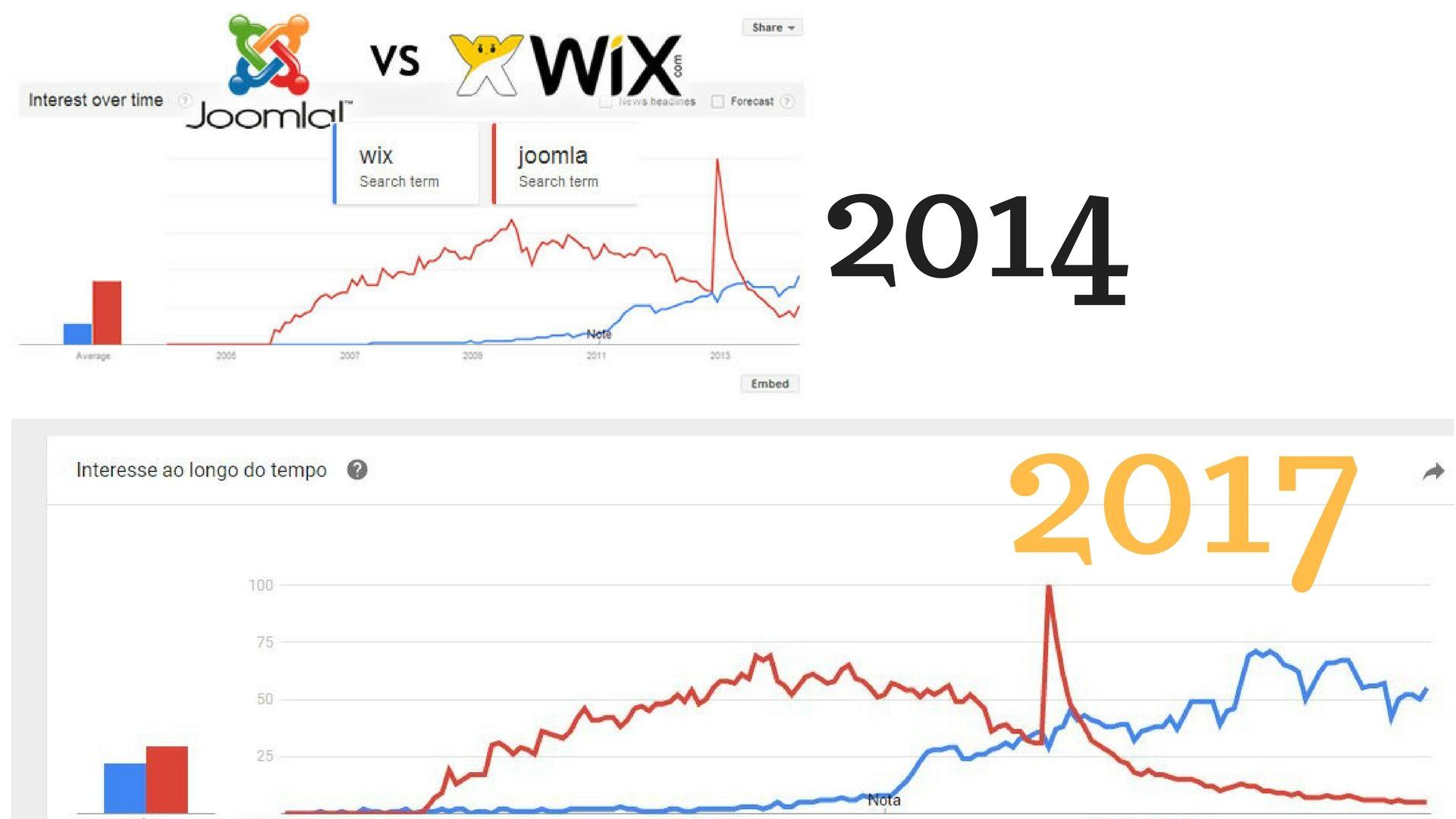 Google Trendes - Joomla vs Wix