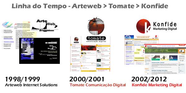 linha-do-tempo-arteweb-konfide[1]